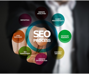 How to integrate content marketing and SEO for gains
