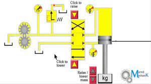 Using A Hydraulic Power Unit